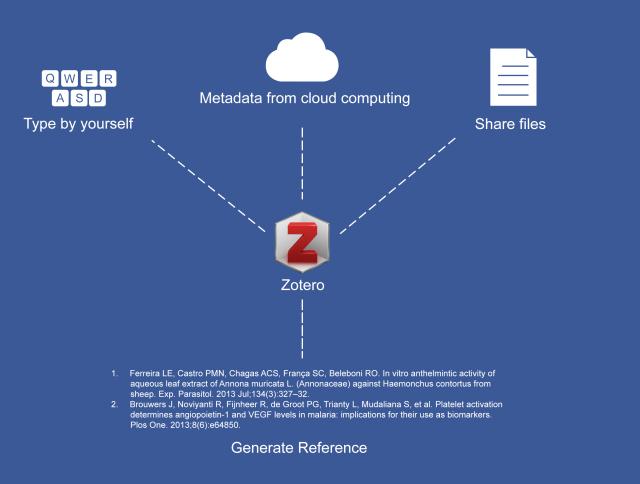 จัดทำบรรณานุกรมด้วย Zotero: ให้ข้อมูลกับ Zotero